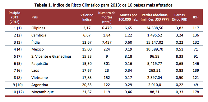 Tabela 1 João Guerra.png