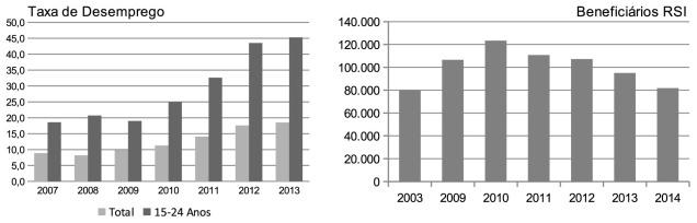Elaboração de dados Instituto Nacional de Estatísticas (http://www4.seg-social.pt/estatisticas).