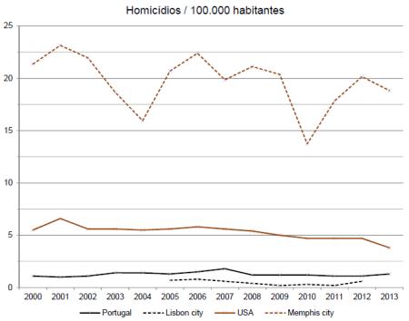 Homicídios por 100.000 habitantes em Portugal, Lisboa, EUA e Memphis. Dados: UNODC (PT, Lisboa, EUA), FBI e US Census Bureau (Memphis).