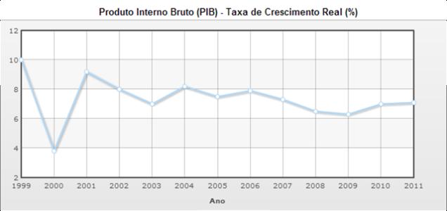 PIB de Moçambique