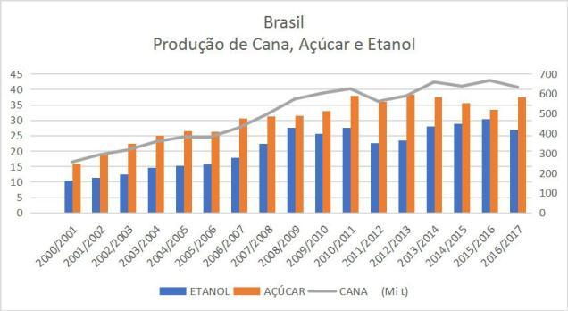grafico etanol