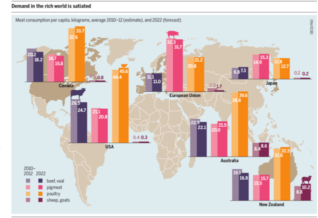 Meat_Atlas_2014_--_Meat_Consumption_in_industrialised_countries