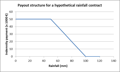 fig 2_rainfall_antonio sobrinho