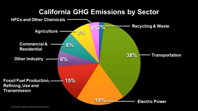 California emissions by sector 2015 Data
