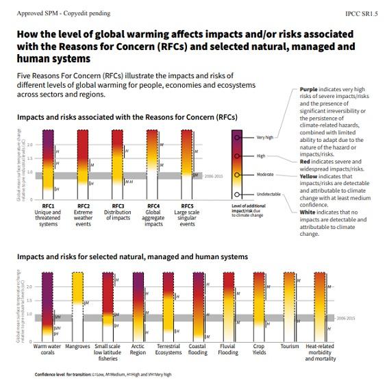 IPCC SR15 Risk 1.5C
